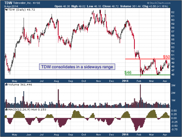 1-year chart of TDW (Tidewater, Inc.)