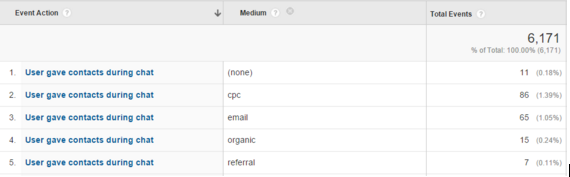 setting up chat support in analytics
