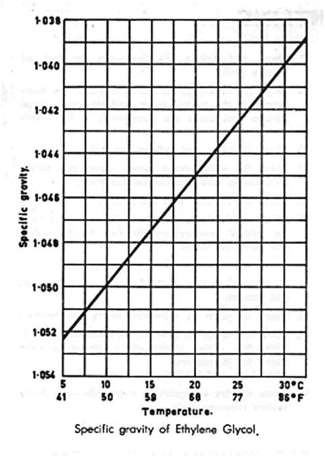 Specific Gravity Of Motor Oil - impremedia.net