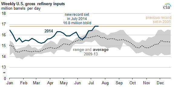 graphic of weekly refinery inputs, as explained in the article text