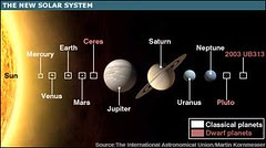 The New Solar System