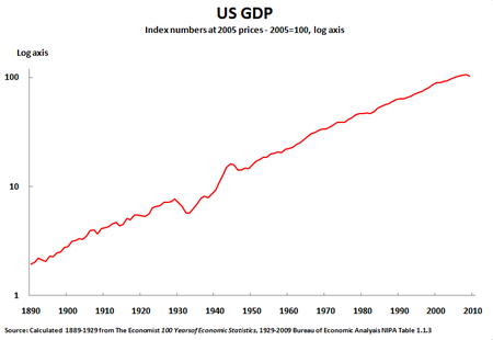 11 01 06 US GDP 1889-2009