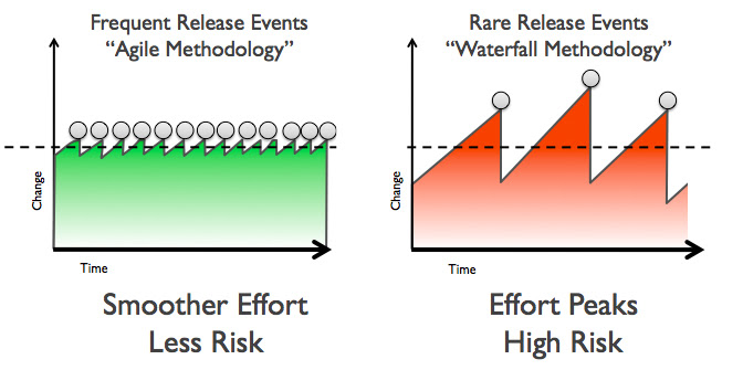 A diagram illustrating the contrast between the regular small release events adopted by Agile and the less frequent demand peaks of higher amplitude associated with waterfall.