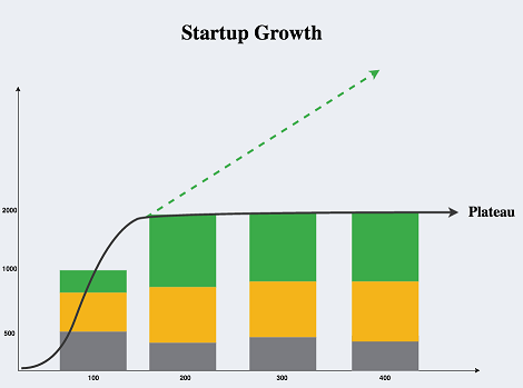 Reasons Why Your Startup Is Plateauing | Huffington Post