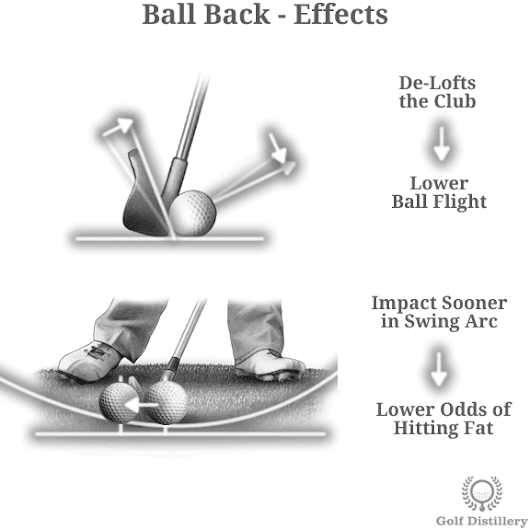 How the Position of the Ball Impacts your Golf Shots