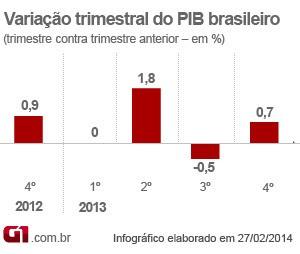PIB 2013 trimestres (Foto: Editoria de Arte/G1)