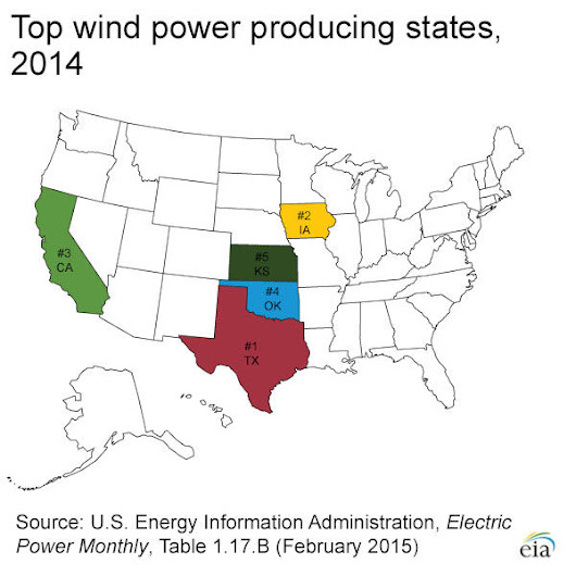 Teaxas is the top wind power state