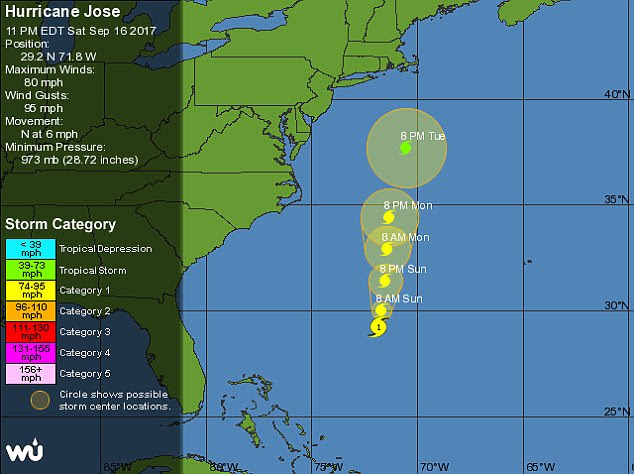 Hurricane Jose currently is a Category One storm. Even if it doesn't directly hit New York, the Big Apple could still be hit with heavy rains and wind