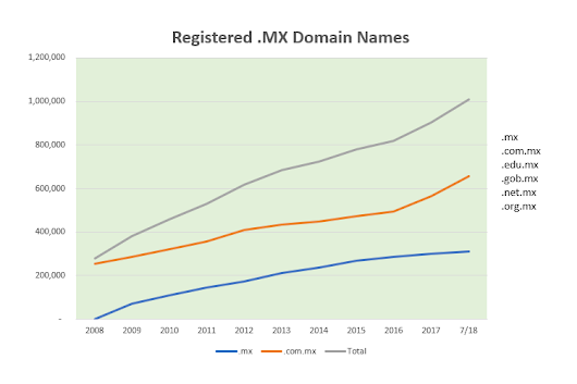 Registry Mx Reaches First Million Domain Names