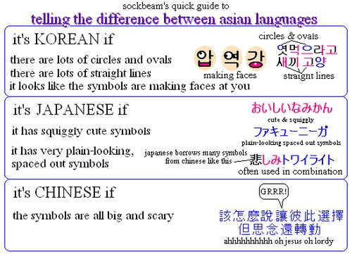 Telling The Difference Between Asian Languages Funny