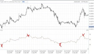 What are 30 and 70 strength points on forex