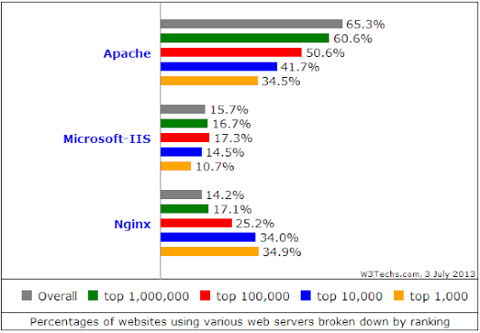 Nginx just became the most used web server among the top 1000 websites