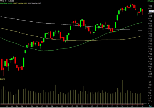 NIFTY SPOT: 8140.75 EQUITY RESEARCH LAB