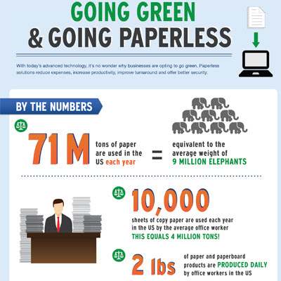 The Benefits of Going Paperless [Infographic]