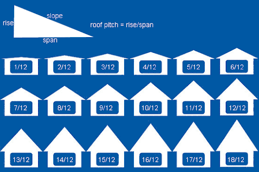 Help for Property Owners: Determining Roof Pitch