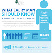 Prostate cancer Infographics | St Pete Urology