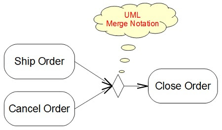 Activity Diagram Merge Notation