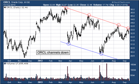 1-year chart of ORCL (Oracle Corporation)