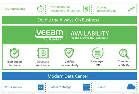 Veeam Announced GA of Veeam Availability Suite 9.5 and Update 1 is Coming