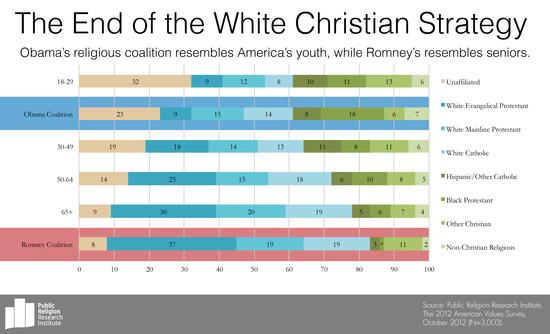 Whitechristian