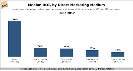 Direct Media Response Rate, CPA  ROI Benchmarks in 2017