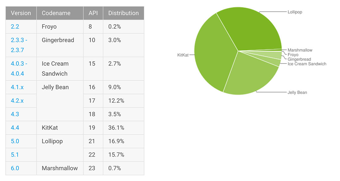 Image result for android versions distribution