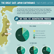The Great East Japan Earthquake: Two Years Later | Visual.ly
