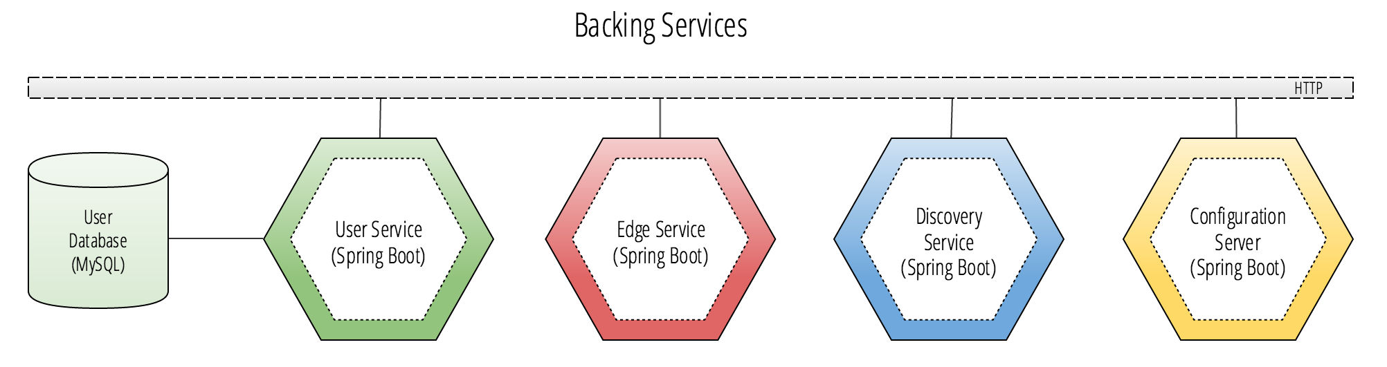 Spring Cloud services