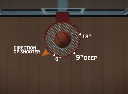 The Three Measurements of the Noah Shooting System