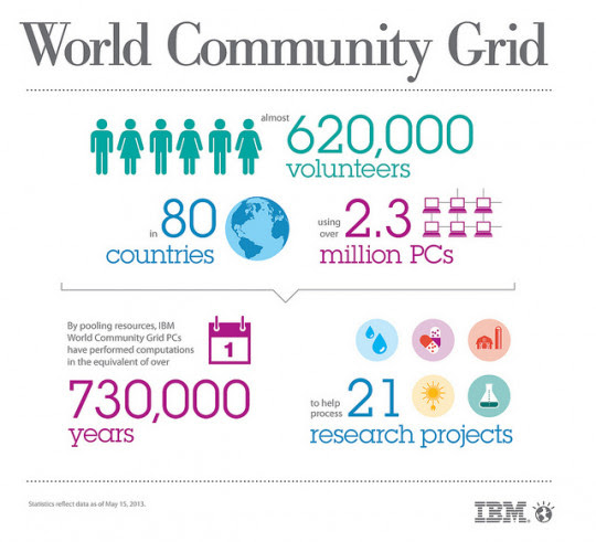 World Community Grid