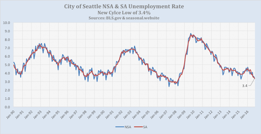 Seattle Minimum Wage Experiment is Over - The Big Picture