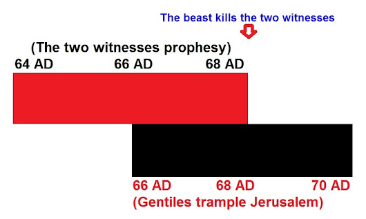The Two Witnesses Killed by the Beast (Revelation 11:3-13)