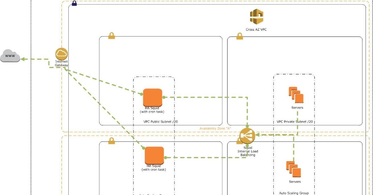 Zoran's Blog: Install Squid Proxy on CentOS / Amazon Linux