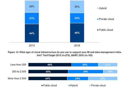 Business Intelligence And Analytics In The Cloud, 2017