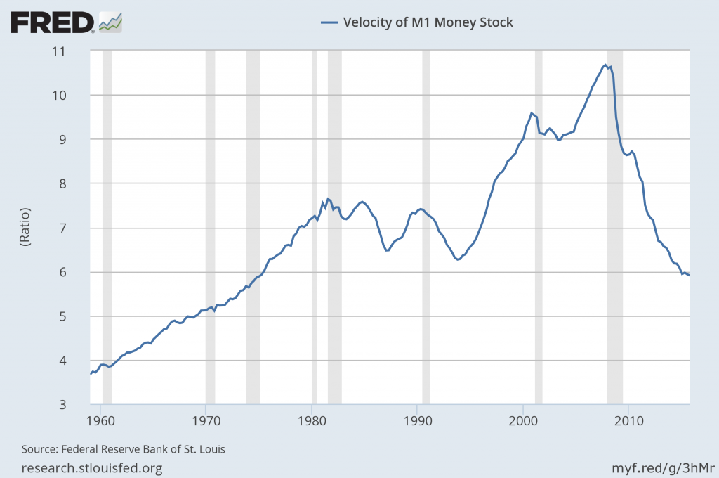 M1 velocity of money