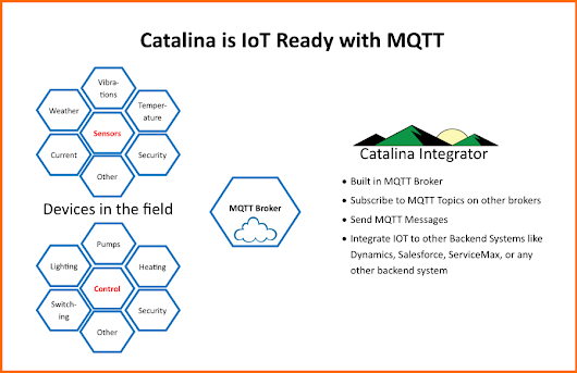 Catalina does IoT with MQTT