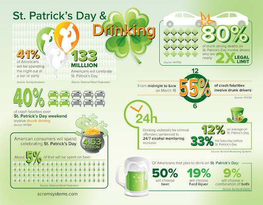Infographic: The Unlucky Truth About St. Patrick's Day and Drinking