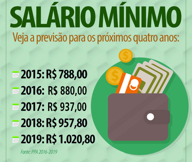 Resultado de imagem para salário minimo