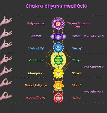 Chakra dhyana - vezetett csakrameditáció