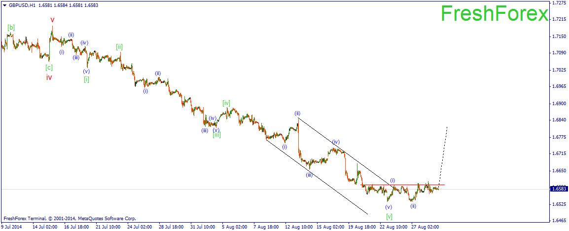 GBPUSD Perhaps we can expect development