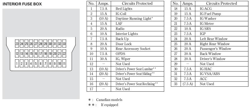 Schema Wiring Diagram For 2006 Honda Pilot Full Hd Sepeteat Kinggo Fr