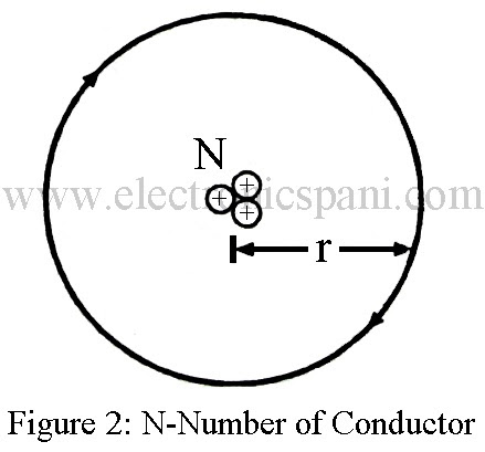 Magnetic Field Strength Due to Various types of Conductor | Electronics Tutorials