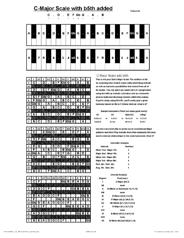 It is a picture of Effortless Printable Piano Chord Charts