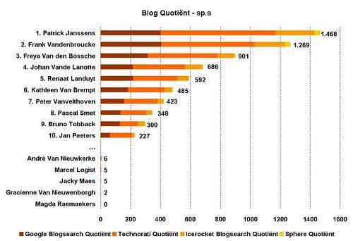 Blog Quotient politici sp.a