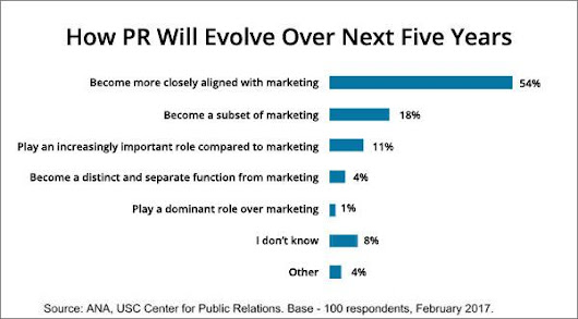 Marketers Alter Mix: Begin Integrating PR Due To Social, Digital, Real-Time