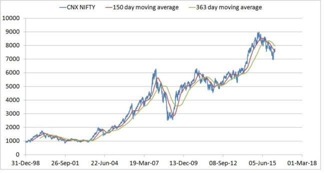 Investise: Nifty PE, PE, Div Yield, ROE, EPS Growth Rate Charts
