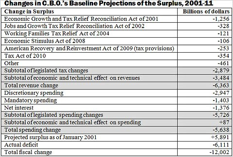 Changes in CBO projections 2001-2011
