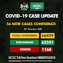 56 new cases of Coronavirus recorded in Nigeria