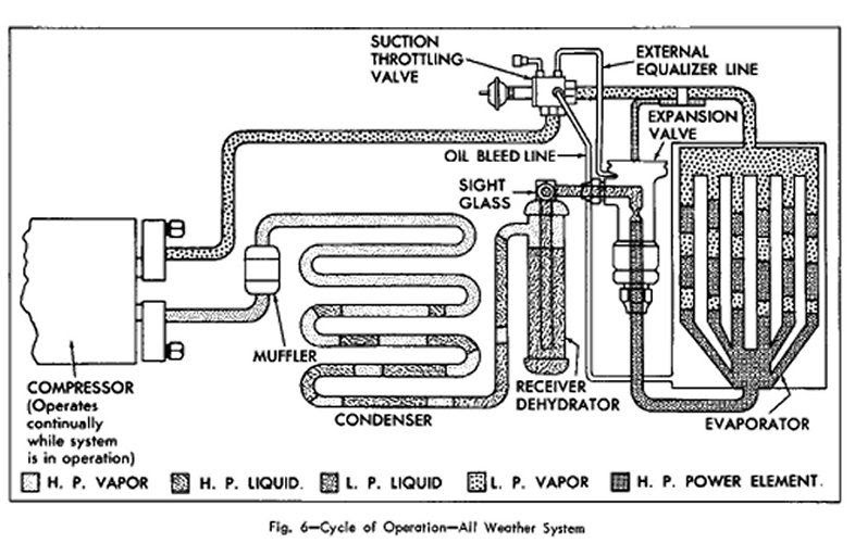 Looking for A/C Diagrams for a 1972 Malibu - Chevelle Tech