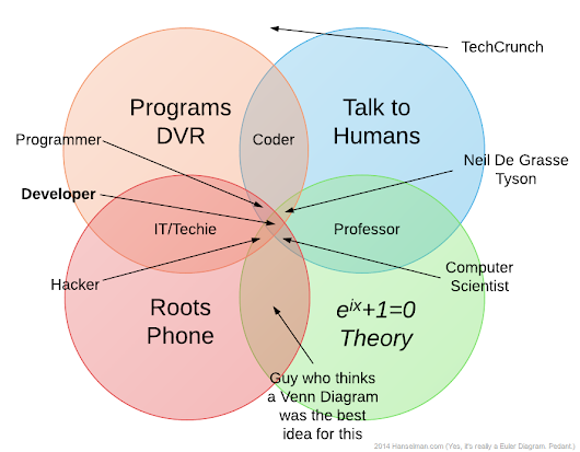 A Coder, a Programmer, a Hacker, a Developer, and a Computer Scientist walk into a Venn Diagram - Scott Hanselman